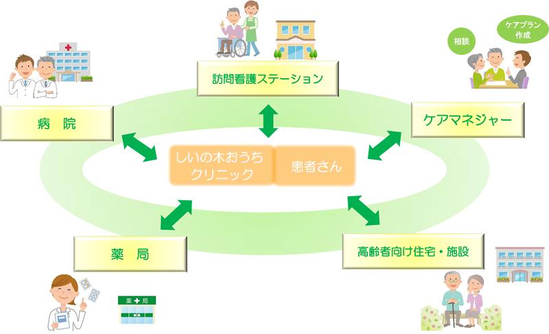 地域との連携ネットワーク